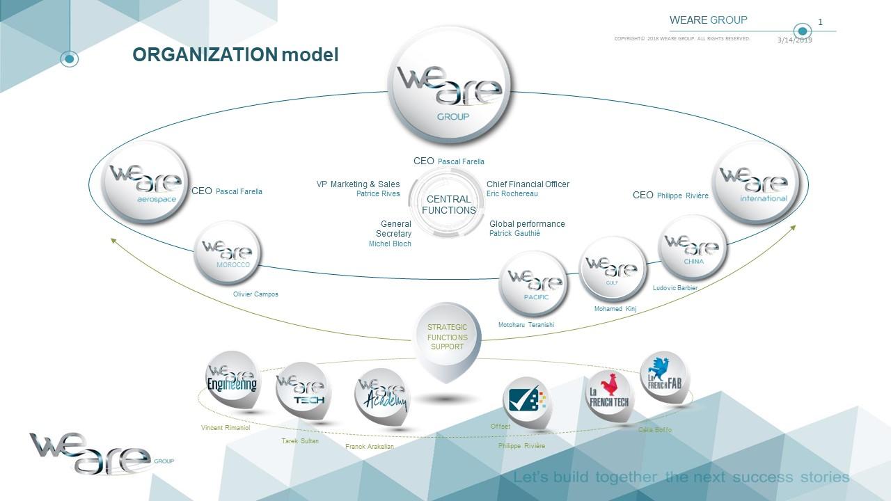 ORGANIZATION_model